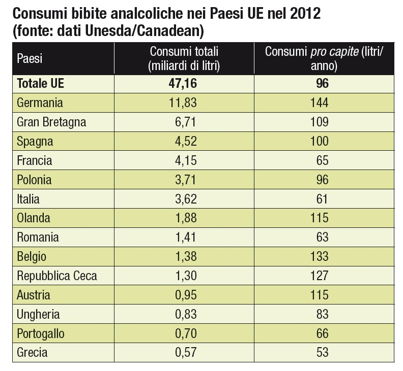 Consumi bibite Paesi UE