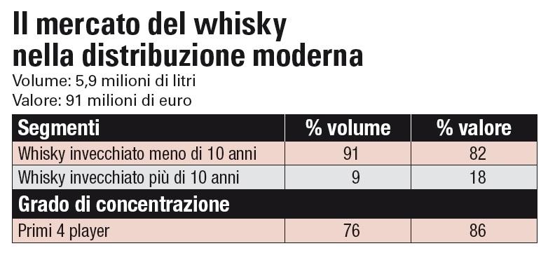 Il mercato del whisky