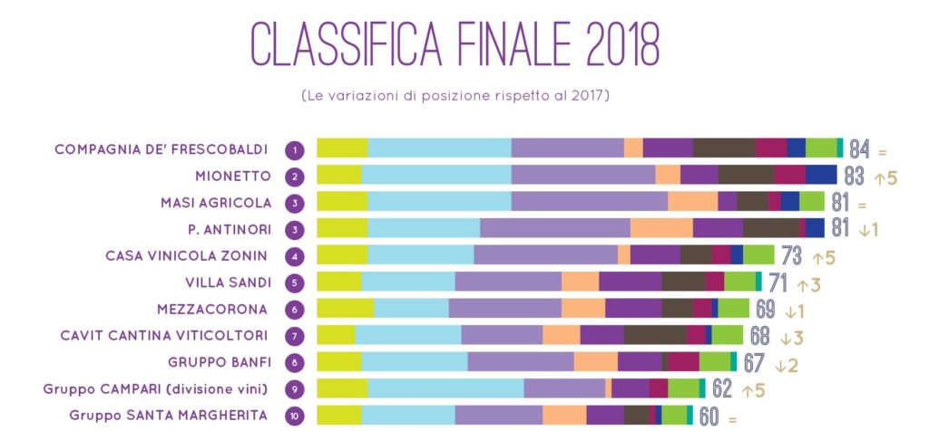 La classifica finale 2018