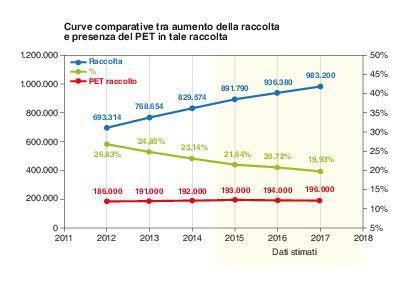 Curve comparative tra aumento della raccolta della plastica e presenza del PET in essa, Italia 2011-2017