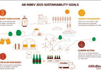 I quattro settori nei quali AB InBev intende continuare a sviluppare il proprio contributo: agricoltura intelligente, cura dell'acqua, attenzione al packaging, difesa del clima