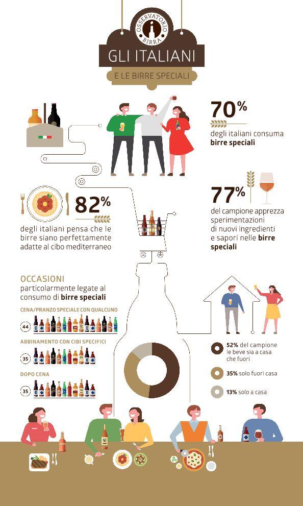 Gli italiani e le birre speciali