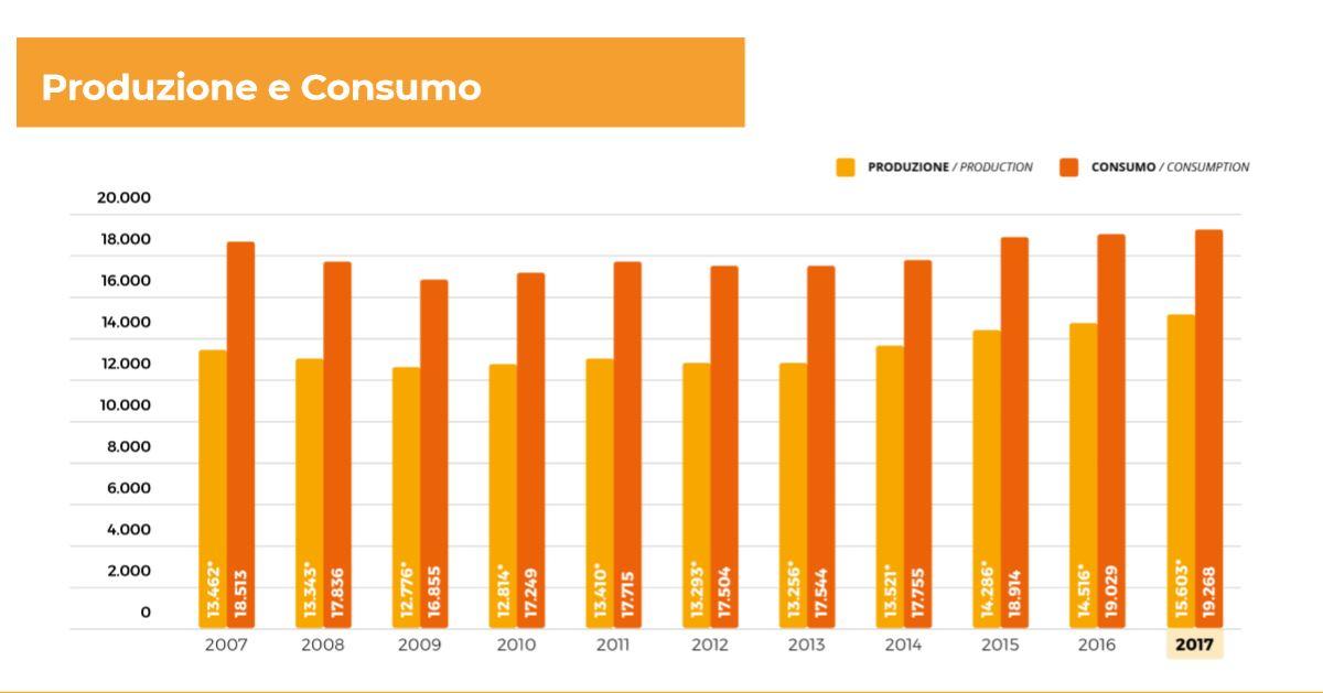 Sul territorio italiano, la crescita della quota annua di birra consumata si attesta intorno all'1,6%, superando i 19 milioni di ettolitri. C'è anche una buona crescita della produzione nazionale di malto: 75.800 tonnellate che corrisponde ad un aumento del 3,4% rispetto al 2016, pari a 2.500 tonnellate in più