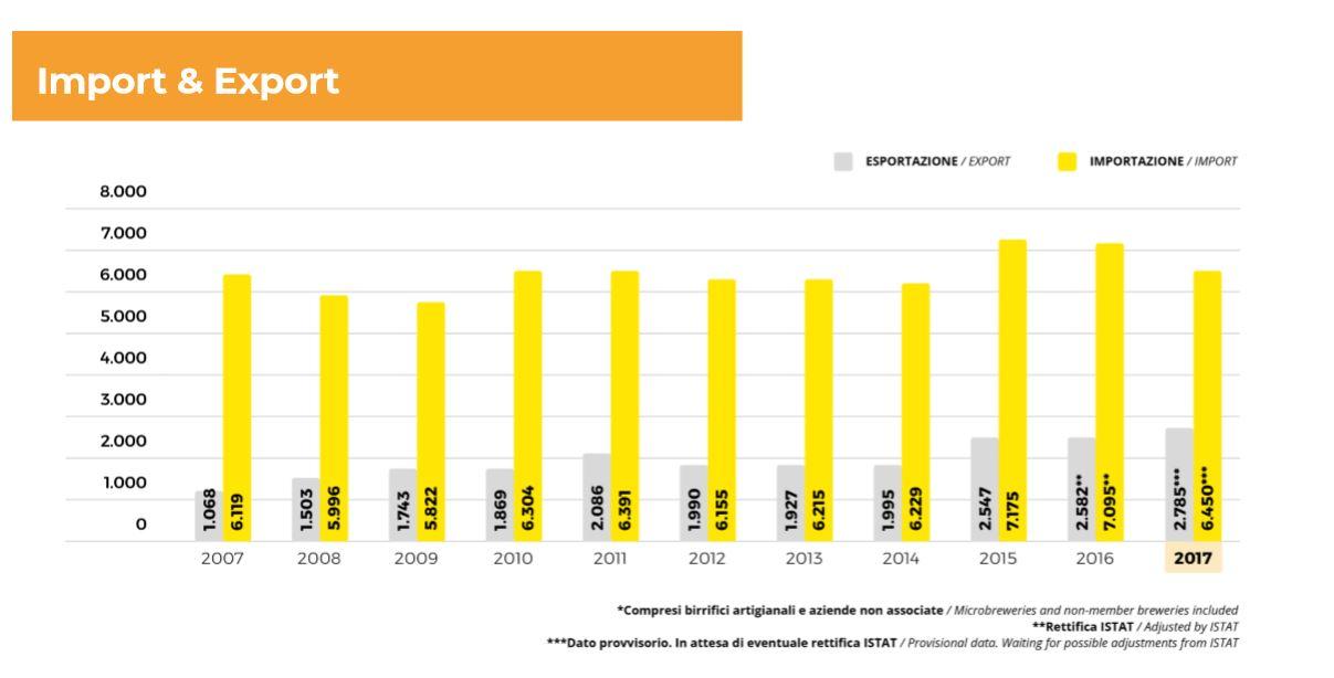 Nel 2017 sono stati esportati 2,7 milioni di ettolitri, con un incremento pari al 7,9% mentre sono stati importati 6,4 milioni di ettolitri, con una diminuzione del 9,1% rispetto al 2016